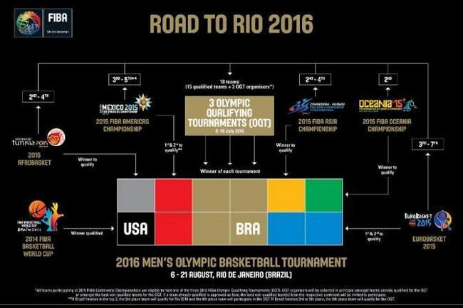 Road To Rio-FIBA