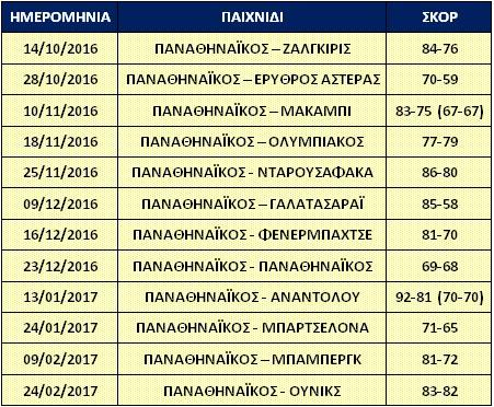 euroleague-2016-2017-panathinaikos-entos-edras