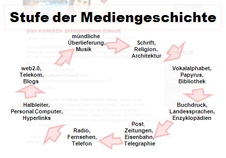 Stufen der Mediengeschichte