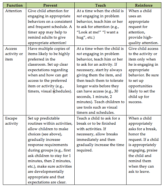 EBIP_Challenging Behavior as Communication_Chart