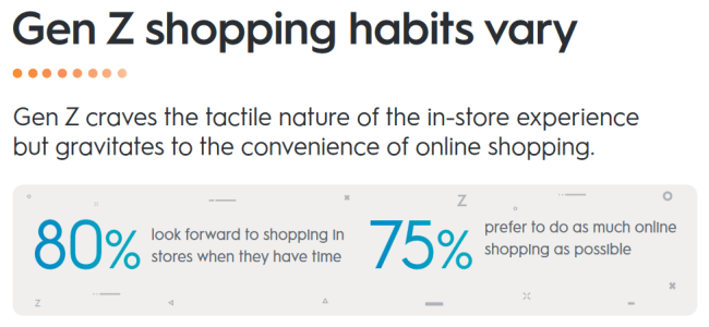 Gen Z have different opinions about shopping in-store and online