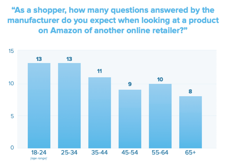 How many questions answered by the manufacturer do you expect when looking at a product on Amazon of another online retailer?