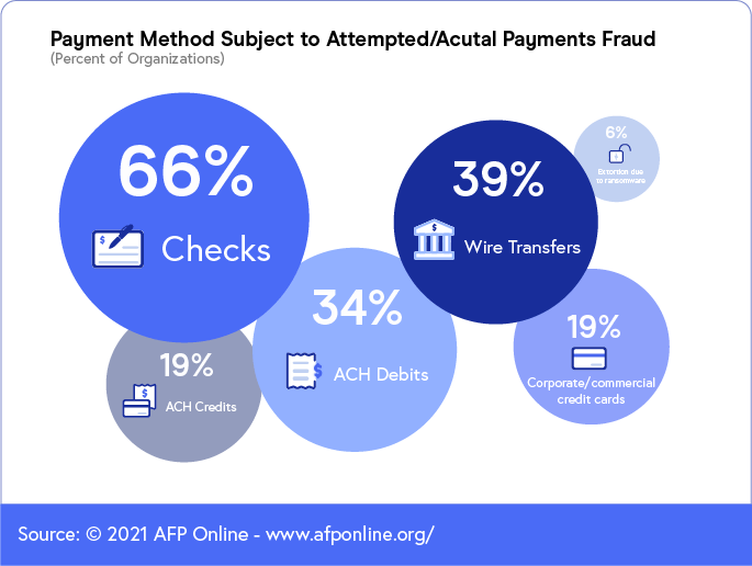 Payment Method Subject to Attempted Fraud