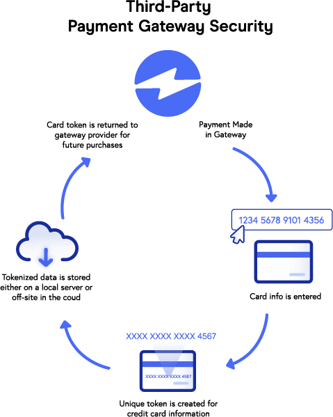 Third Party Payment Gateway Security Graph