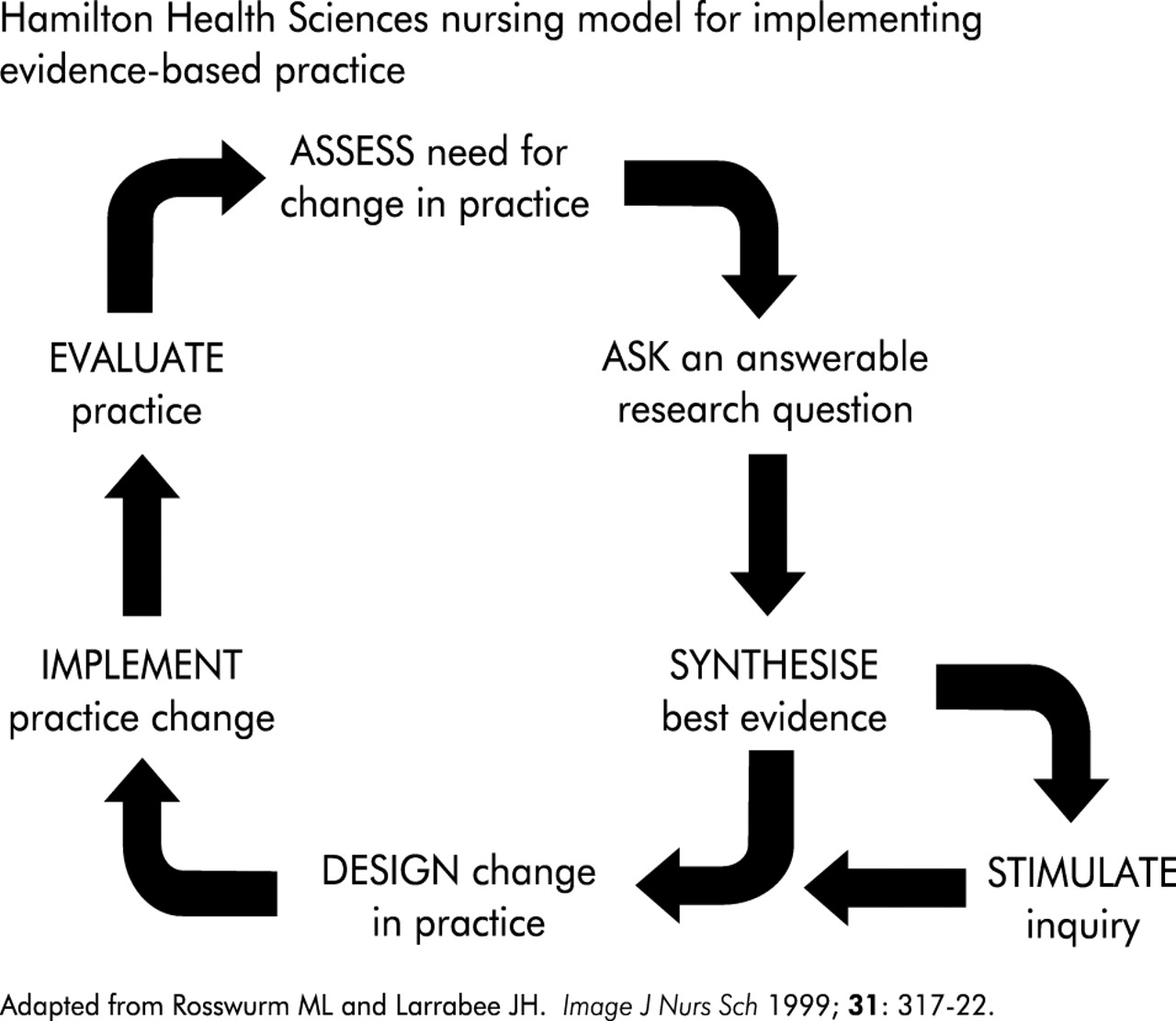 Building A Foundation For Evidence Based Practice