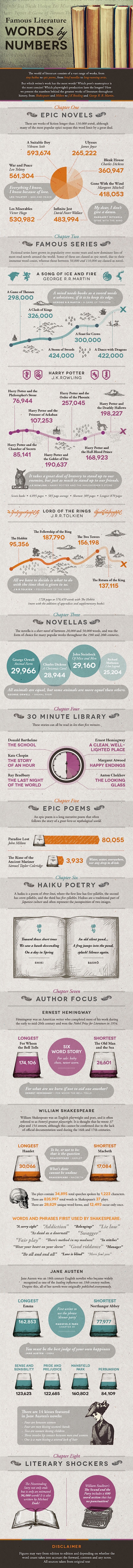 Famous Books by Number of Words infographic