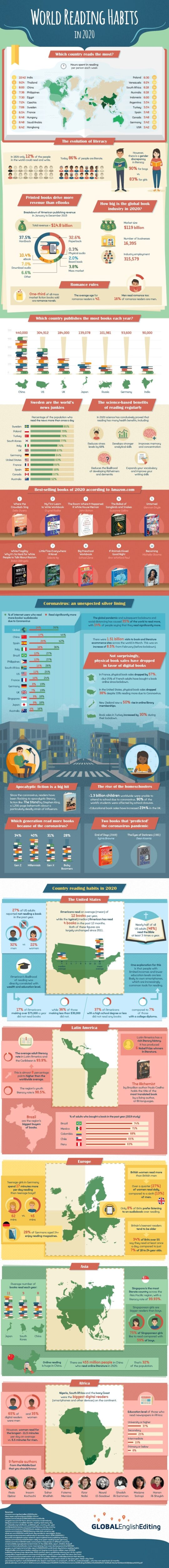 World reading habits in 2020 full infographic
