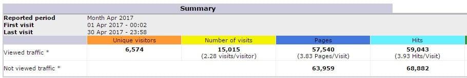 website trafic stats