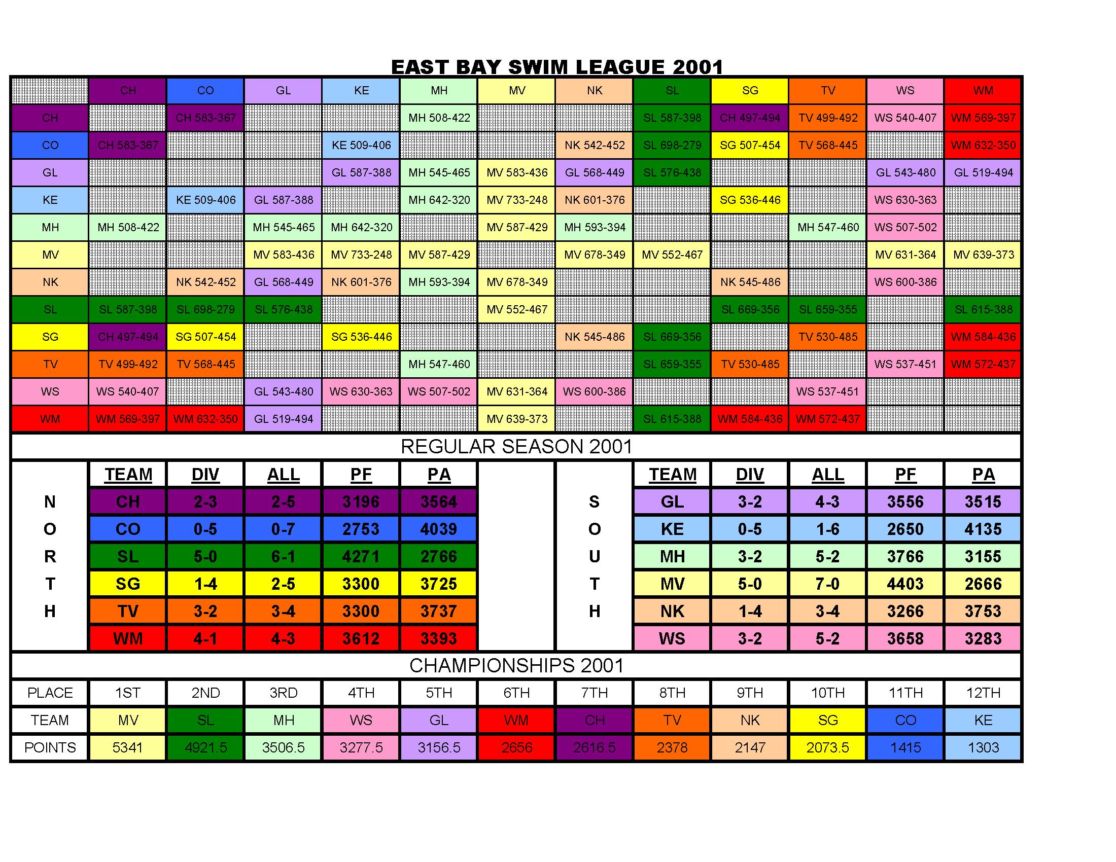 dual-meet-2001