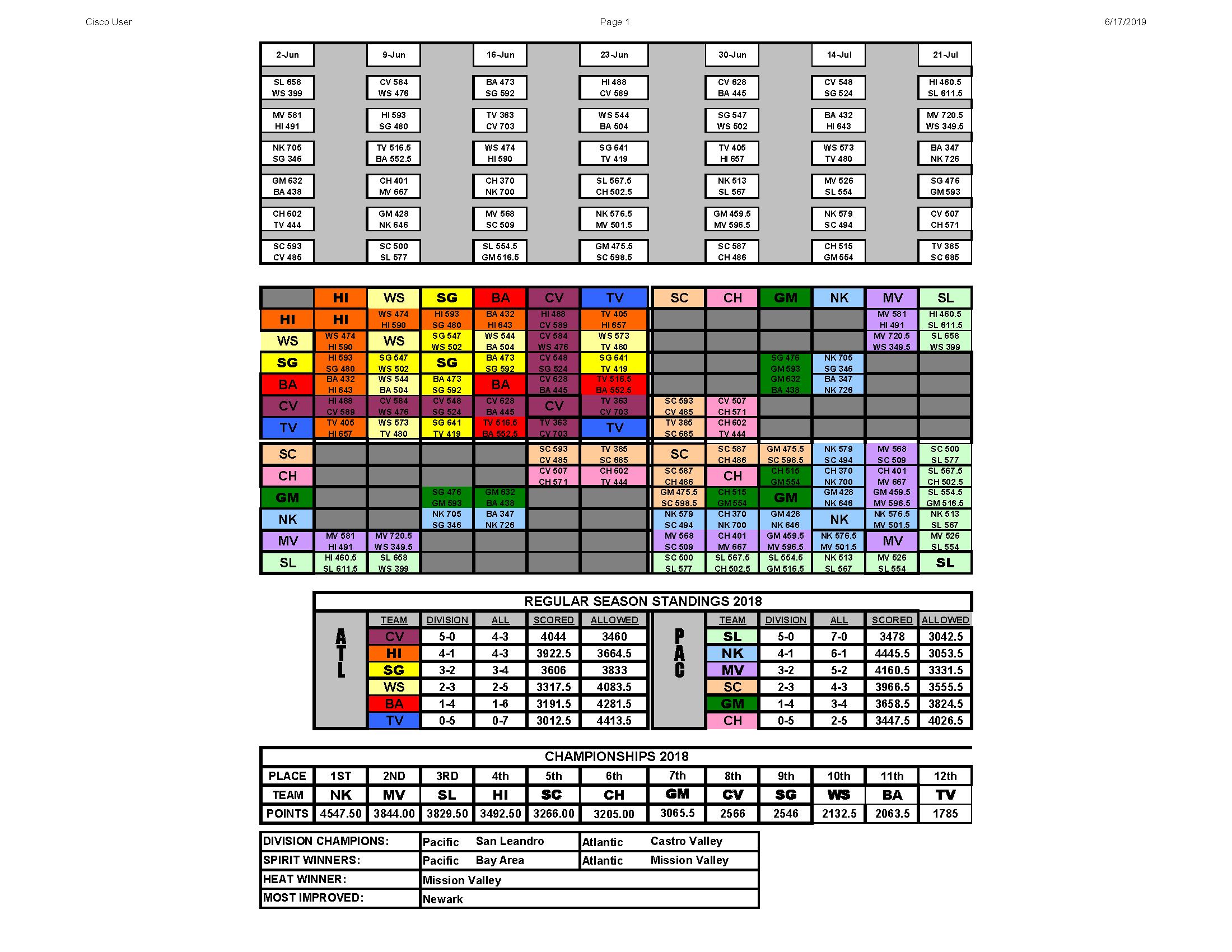 dual-meet-2018