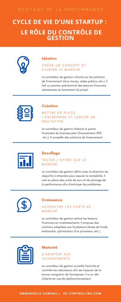 vie start-up