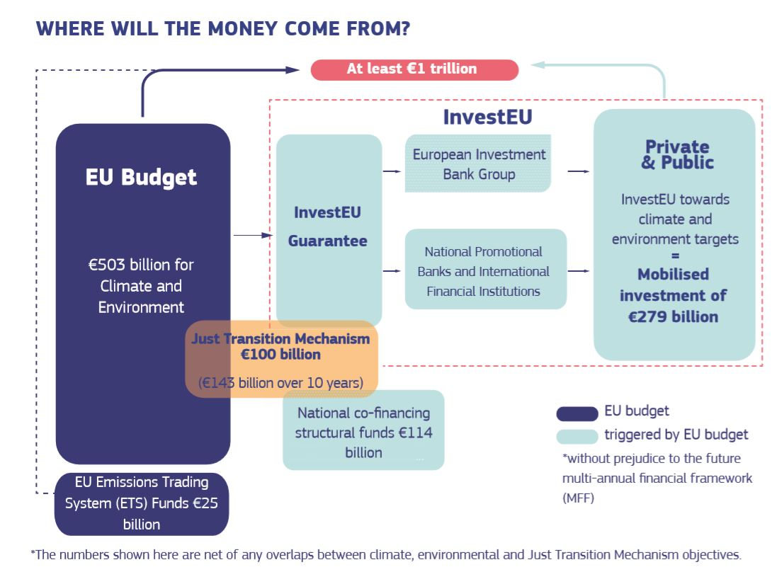 Financing of European Green Deal Investment Plan