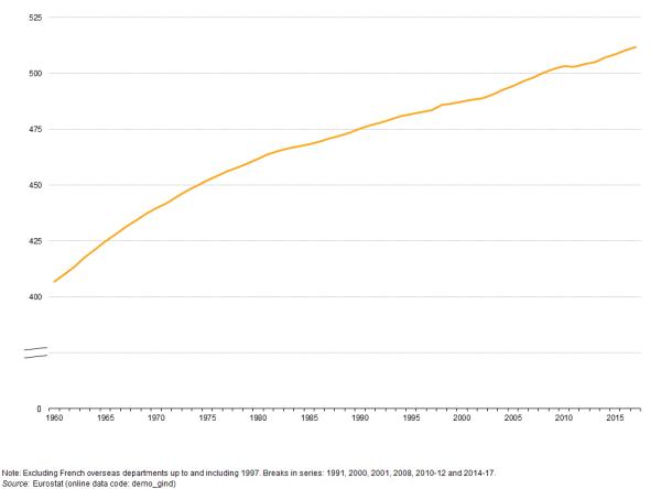 Population and population change statistics - Statistics ...