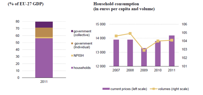 file:relative size of different final consumption expenditure components.png - statistics explained