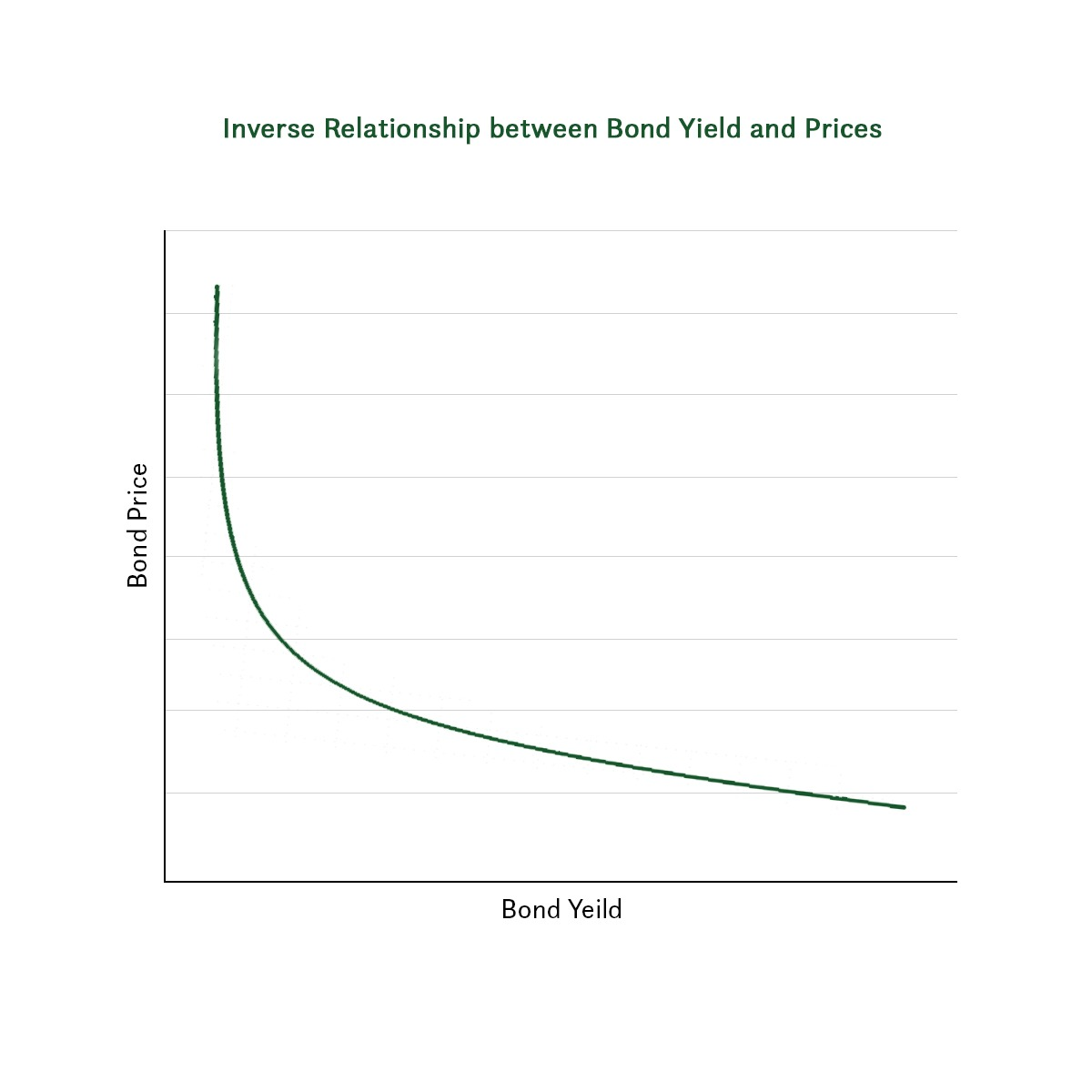 Graph depicting the inverse relationship between bond yields and market prices.