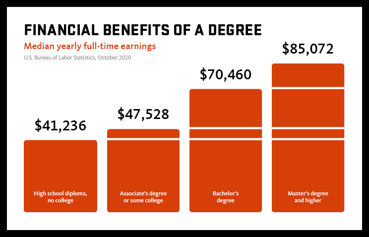 An infographic titled financial benefits of a degree. The chart depicts median yearly full-time earnings according to the U.S. Bureau of Labor Statistics in October 2020 High school diploma, no college — $41,236. Associate's degree or some college — $47,528. Bachelor's degree — $70,460. Master's degree and higher — $85,072.