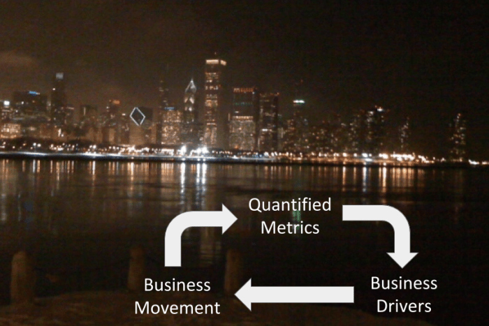 """This image shows the Chicago skyline at night, with the verbiage """"Business Drivers, Business Movement and Quantified Metrics"""" on the page with arrows pointing to each text heading."""