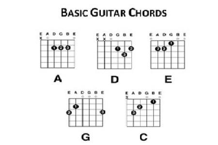 basic guitar chords » 4K Pictures | 4K Pictures [Full HQ Wallpaper]