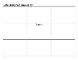Blank Lotus Diagram by Power of Positive Teaching | TpT