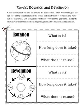 Earth's Rotation and Revolution by Living Laughing