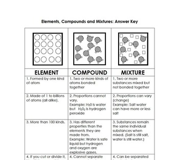 Elements Compounds And Mixtures Graphic Organizer By