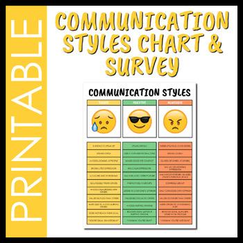 Emoji Assertive Vs Passive Vs Aggressive Chart By Social