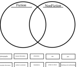Fiction vs Nonfiction Venn Diagram for Smartboard by Maestra Amanda