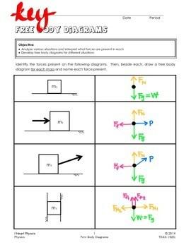 Free Body Diagrams by I Heart Physics | Teachers Pay Teachers
