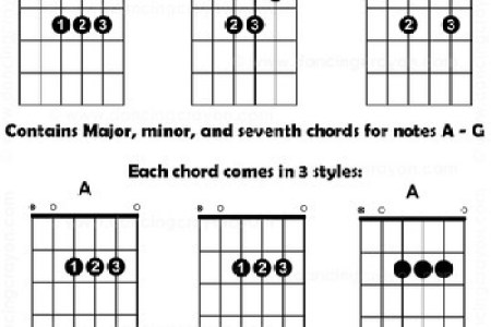 basic guitar chords with finger numbers » 4K Pictures | 4K Pictures ...