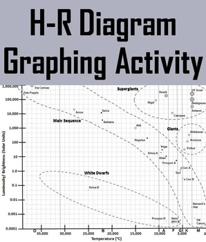 HR Diagram (HertzsprungRussell) Graphing Activity by