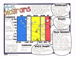 HR Diagrams  Hertzsprung Russell Diagrams for Stars  Astronomy Doodle Notes