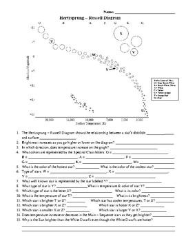 HertzsprungRussell Diagram Worksheet by Amy Kirkwood | TpT