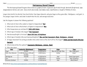 HertzsprungRussell Diagram Worksheet KEY by Becker's Teaching Materials