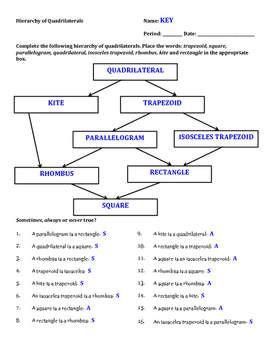 Geometry Hierarchy Of Quadrilaterals Worksheet