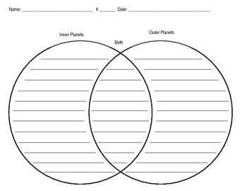 Inner & Outer Planets Venn Diagram by creativebug | TpT