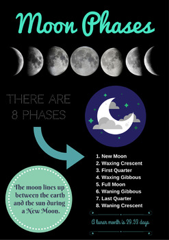 moon phases poster