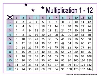 Free Printable Multiplication Table 1 12   Brokeasshome.com