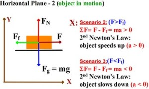 PHYSICS: FREE BODY DIAGRAM HOW TO SHOW FORCES? Equations, diagrams, problems