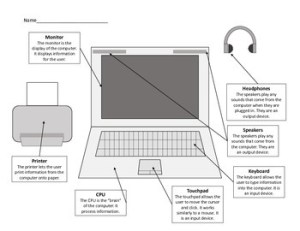 Parts of a Computer Worksheets  Including Laptop Diagram | TpT