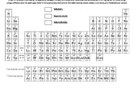 Periodic table of elements metals nonmetals metalloids archives new of elements archives valid periodic non metals in periodic table of elements archives valid periodic table elements list new alphabetical list chemical urtaz Images