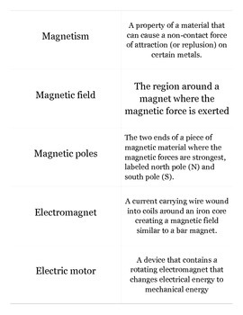Physics Electromagnetism Flash cards with test designed