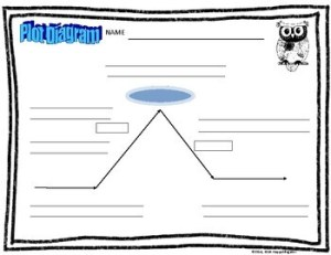 Plot Diagram Blank Graphic Organizer of Story Elements