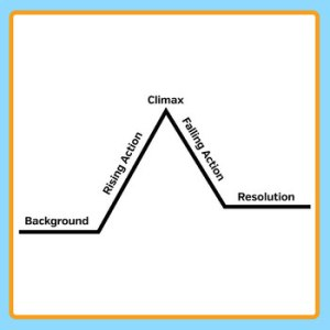 Plot Diagrams  Mountain Diagram for Story Layout Template