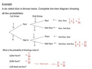 Probability Tree Diagrams by S J Cooper | Teachers Pay