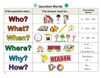 Question Words Poster / Student Resource by MsDixon411 ...