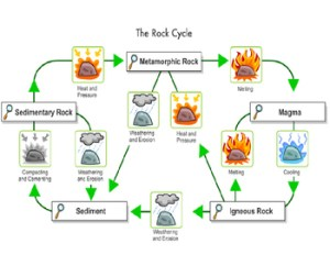Rock Cycle Diagram (Annenberg Learner's Interactive Rock