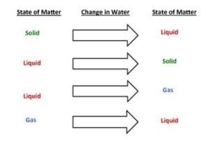 States of Matter Diagram by Irene R Escarpenter | TpT