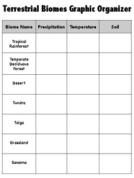 Terrestrial Biomes Graphic Organizer And Interactive