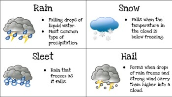 Image result for Forms of Precipitation
