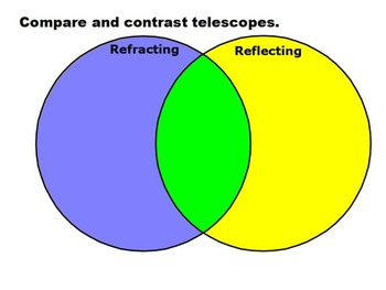 Venn Diagram Optical Telescopes for ActivInspire by jjms TpT